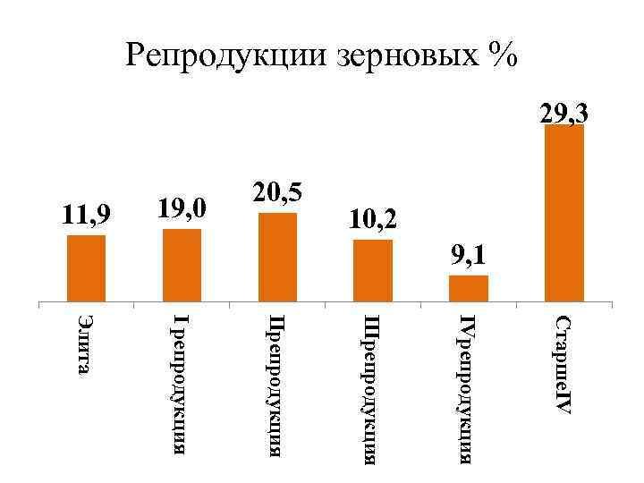 Репродукции зерновых % 29, 3 10, 2 11, 9 19, 0 20, 5 9,
