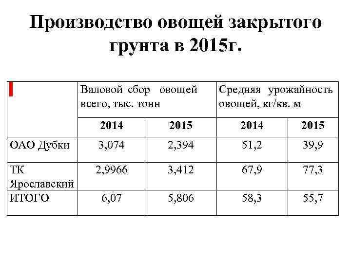 Производство овощей закрытого грунта в 2015 г. Валовой сбор овощей Средняя урожайность всего, тыс.