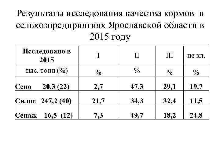 Результаты исследования качества кормов в сельхозпредприятиях Ярославской области в 2015 году Исследовано в 2015