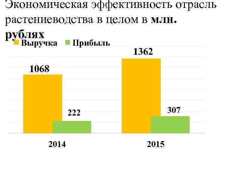 Экономическая эффективность отрасль растениеводства в целом в млн. рублях Выручка Прибыль 1362 1068 307