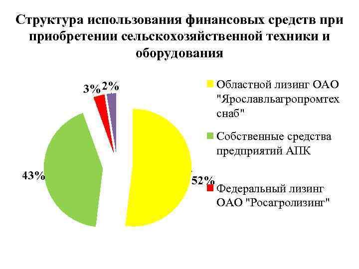 Структура использования финансовых средств приобретении сельскохозяйственной техники и оборудования Областной лизинг ОАО