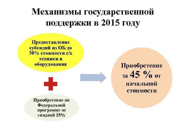 Механизмы государственной поддержки в 2015 году Предоставление субсидий из ОБ до 30% стоимости с/х