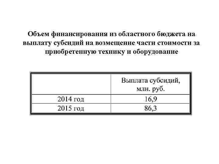 Объем финансирования из областного бюджета на выплату субсидий на возмещение части стоимости за приобретенную
