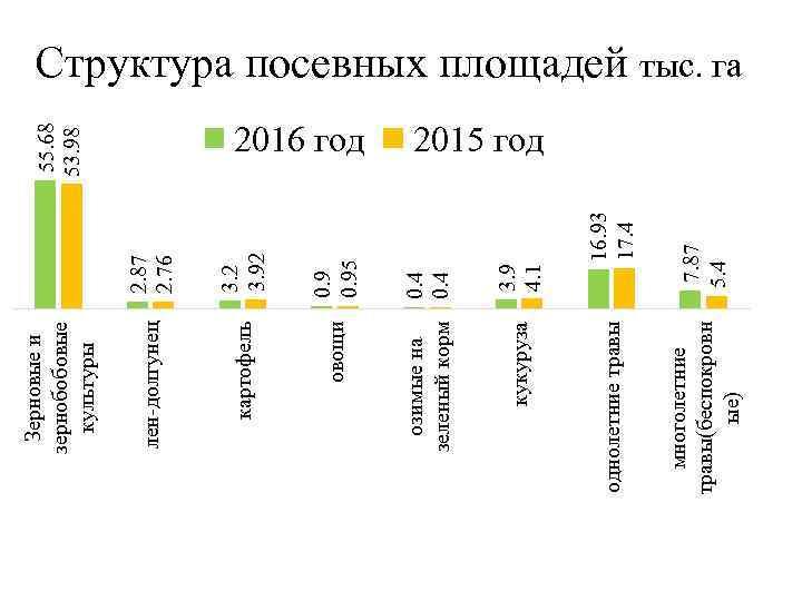2. 87 2. 76 овощи многолетние травы(беспокровн ые) однолетние травы кукуруза 7. 87 5.