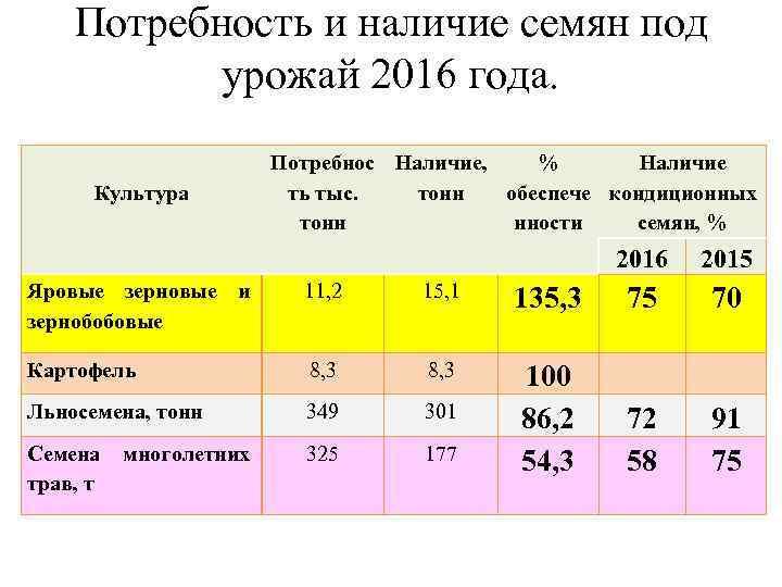 Потребность и наличие семян под урожай 2016 года. Культура Потребнос Наличие, % Наличие ть