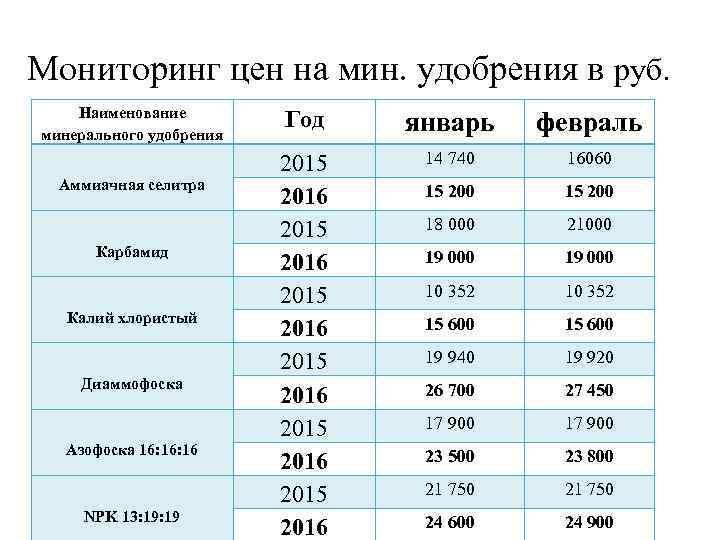 Мониторинг цен на мин. удобрения в руб. Наименование минерального удобрения Аммиачная селитра Карбамид Калий