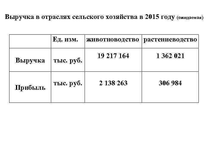 Выручка в отраслях сельского хозяйства в 2015 году (ожидаемая) Ед. изм. Выручка Прибыль тыс.