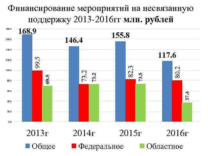 Финансирование мероприятий на несвязанную поддержку 2013 -2016 гг млн. рублей 168. 9 155. 8