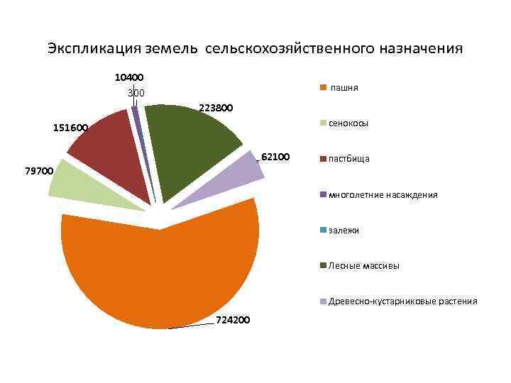 Экспликация земель сельскохозяйственного назначения 10400 300 пашня 223800 сенокосы 151600 62100 79700 пастбища многолетние