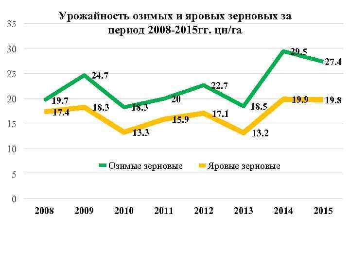Урожайность озимых и яровых зерновых за период 2008 -2015 гг. цн/га 35 30 29.