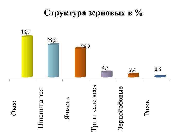 4, 5 Рожь Зернобобовые Тритикале весь Ячмень Пшеница вся Овес Структура зерновых в %