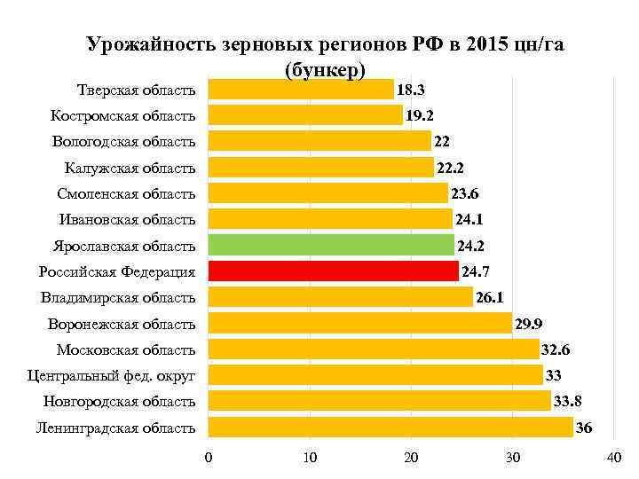 Урожайность зерновых регионов РФ в 2015 цн/га (бункер) Тверская область 18. 3 Костромская область
