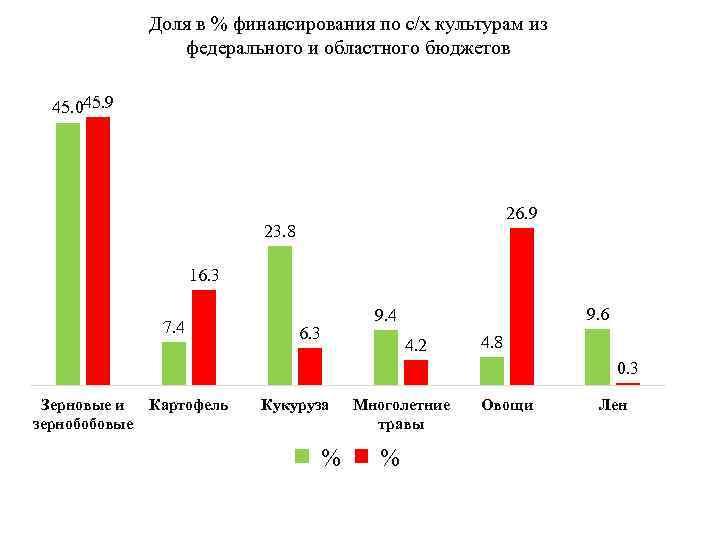 Доля в % финансирования по с/х культурам из федерального и областного бюджетов 45. 045.