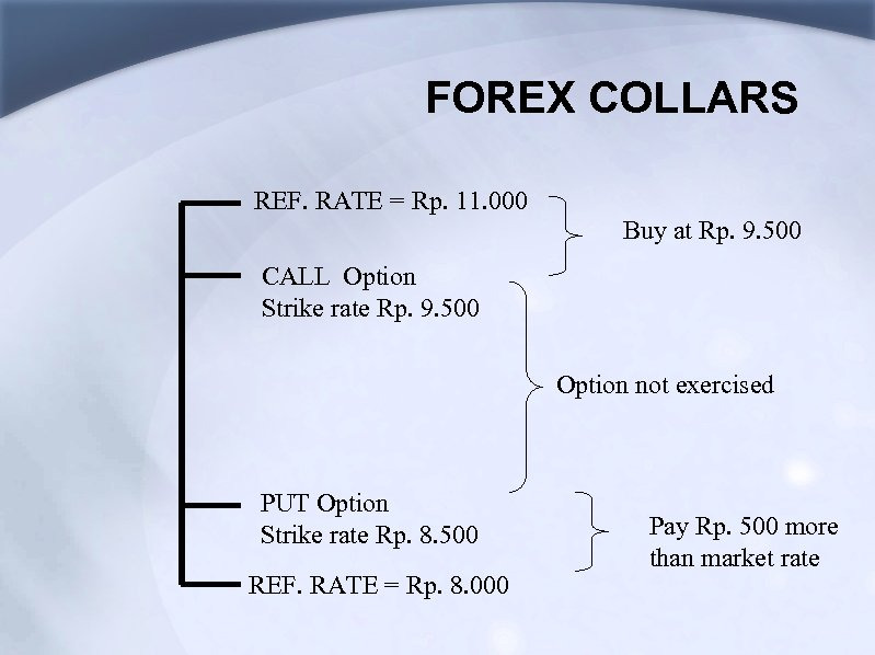 FOREX COLLARS REF. RATE = Rp. 11. 000 Buy at Rp. 9. 500 CALL
