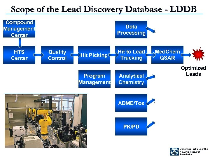 Scope of the Lead Discovery Database - LDDB Compound Management Center HTS Center Data