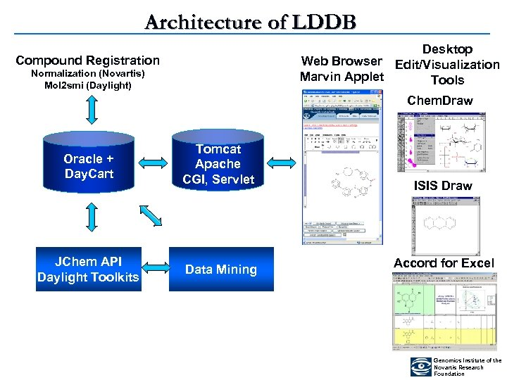 Architecture of LDDB Desktop Web Browser Edit/Visualization Marvin Applet Tools Compound Registration Normalization (Novartis)