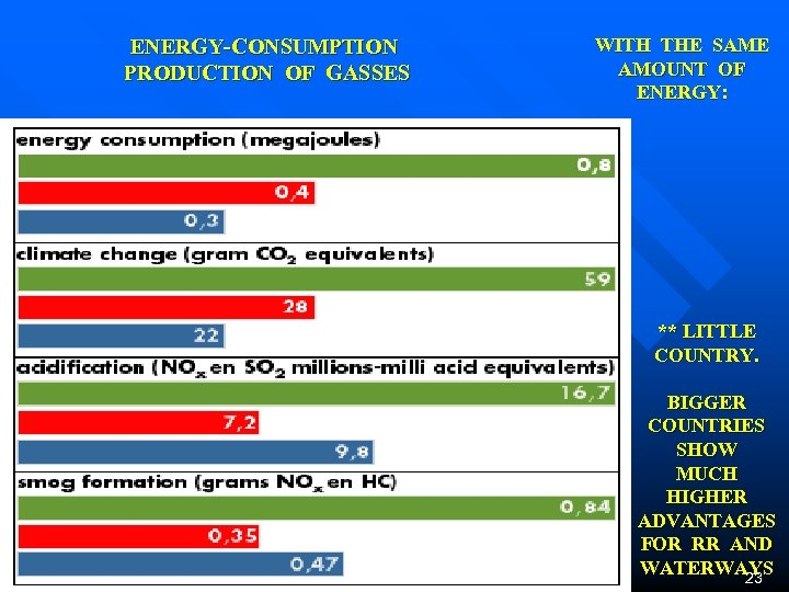 ENERGY-CONSUMPTION PRODUCTION OF GASSES WITH THE SAME AMOUNT OF ENERGY: ** LITTLE COUNTRY. BIGGER