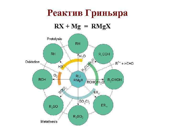 Реактив Гриньяра RX + Mg = RMg. X