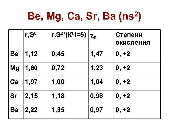 Be, Mg, Ca, Sr, Ba (ns 2) r, Э 2+(КЧ=6) п Степени окисления Be