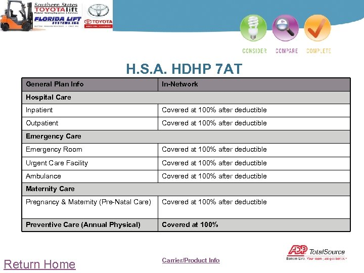 H. S. A. HDHP 7 AT General Plan Info In-Network Hospital Care Inpatient Covered