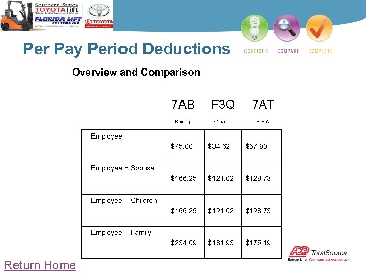 Per Pay Period Deductions Overview and Comparison 7 AB F 3 Q 7 AT