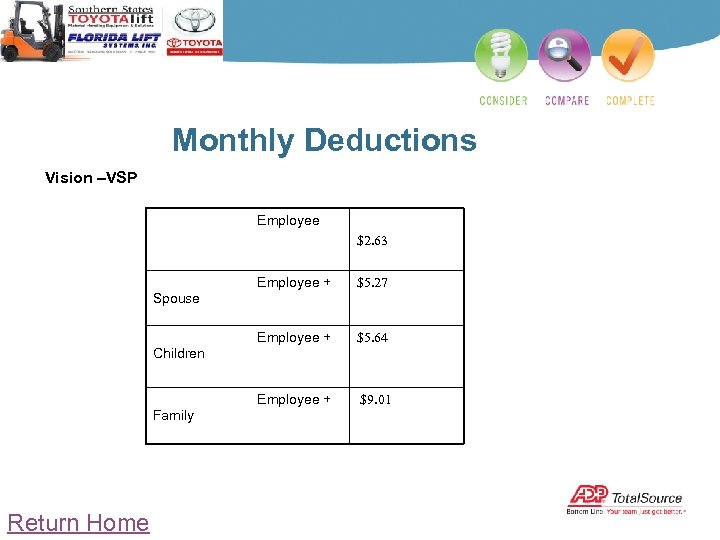 Monthly Deductions Vision –VSP Employee $2. 63 Employee + Spouse Employee + Children $5.