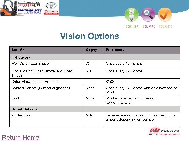 Vision Options Benefit Copay Frequency Well Vision Examination $5 Once every 12 months Single