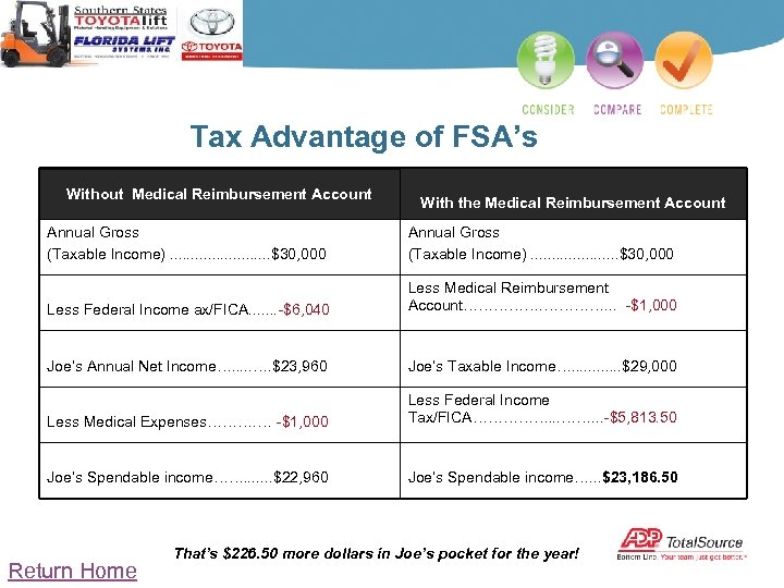 Tax Advantage of FSA's Without Medical Reimbursement Account With the Medical Reimbursement Account Annual
