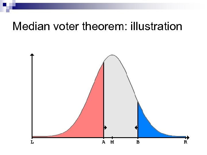 Median voter theorem: illustration