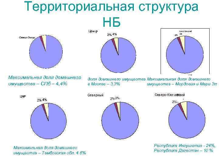 Территориальная структура НБ Максимальная доля домашнего имущества – СПб – 4, 4% Максимальная доля