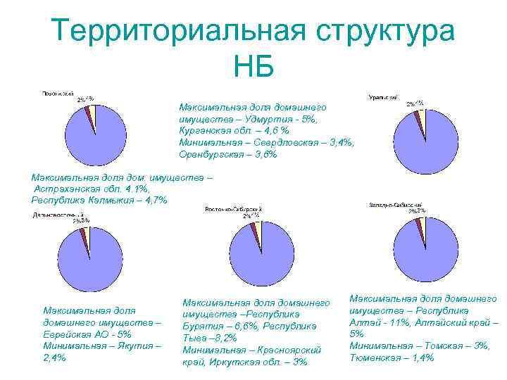 Территориальная структура НБ Максимальная доля домашнего имущества – Удмуртия - 5%, Курганская обл. –