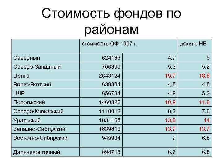 Стоимость фондов по районам стоимость ОФ 1997 г. доля в НБ Северный 624183 4,