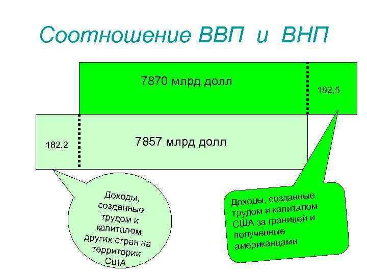 Соотношение ВВП и ВНП 7870 млрд долл 182, 2 192, 5 7857 млрд долл