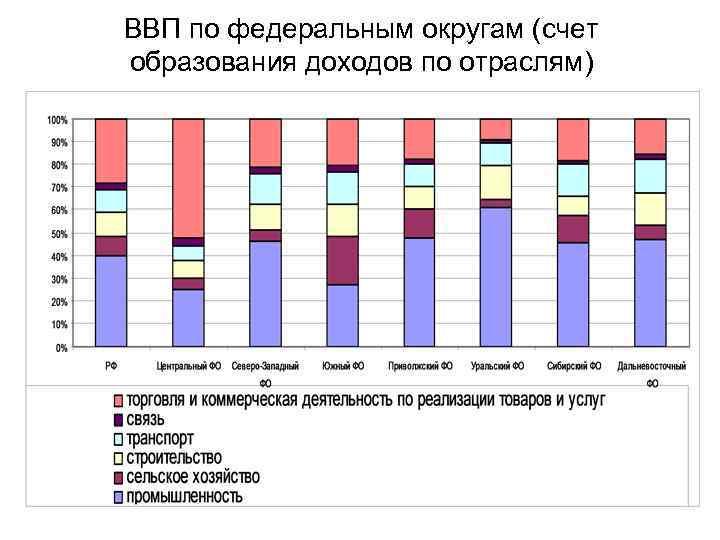 ВВП по федеральным округам (счет образования доходов по отраслям)