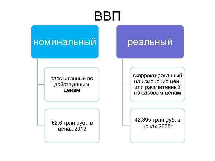 ВВП номинальный рассчитанный по действующим ценам 62, 6 трлн руб. в ценах 2012 реальный