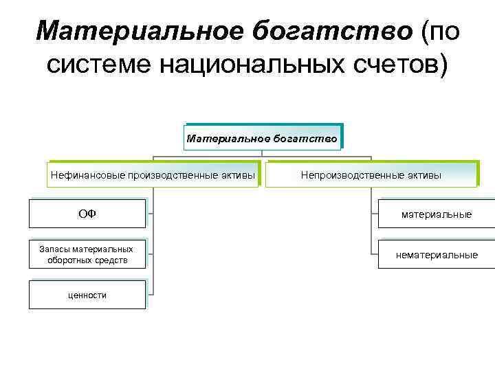 Материальное богатство (по системе национальных счетов) Материальное богатство Нефинансовые производственные активы Непроизводственные активы ОФ