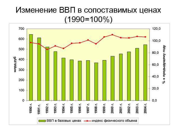 Изменение ВВП в сопоставимых ценах (1990=100%)