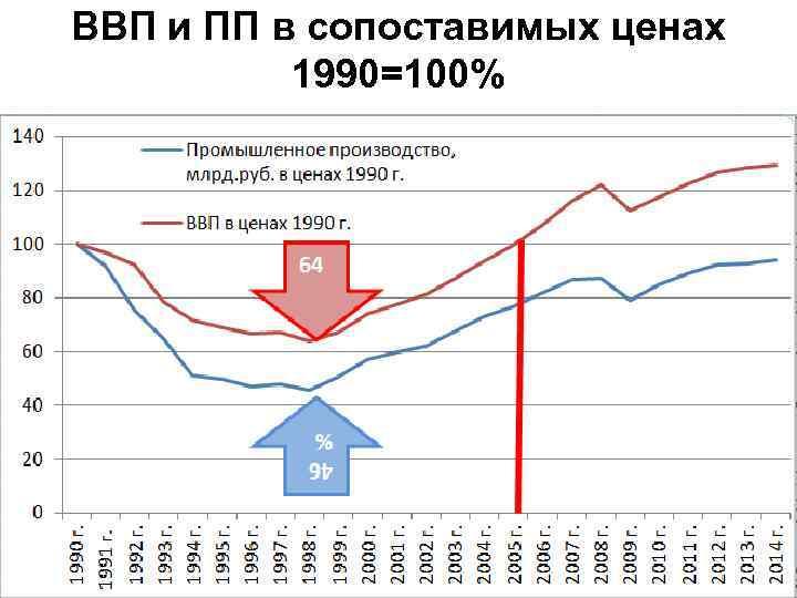 ВВП и ПП в сопоставимых ценах 1990=100%