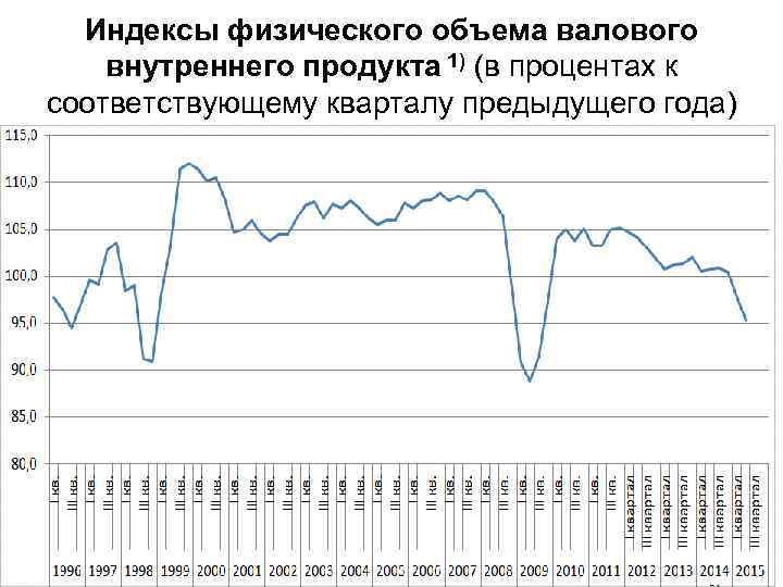 Индексы физического объема валового внутреннего продукта 1) (в процентах к соответствующему кварталу предыдущего года)