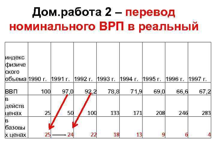 Дом. работа 2 – перевод номинального ВРП в реальный индекс физиче ского объема 1990