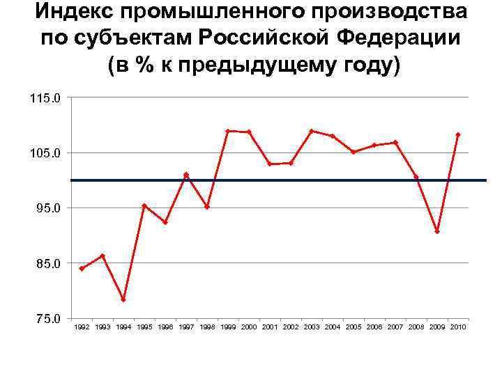 Индекс промышленного производства по субъектам Российской Федерации (в % к предыдущему году) 115. 0