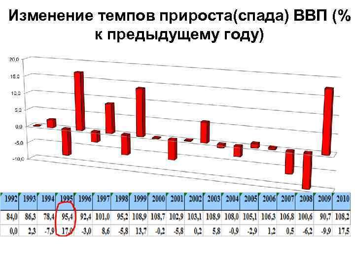 Изменение темпов прироста(спада) ВВП (% к предыдущему году)