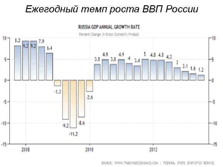 Ежегодный темп роста ВВП России