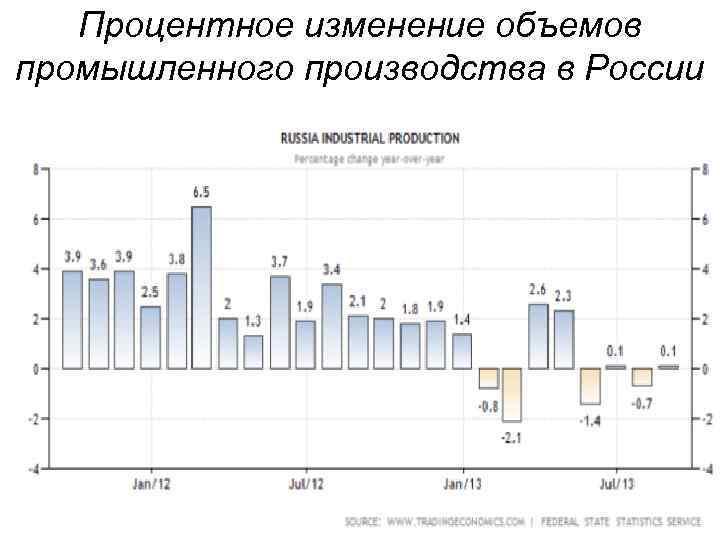 Процентное изменение объемов промышленного производства в России