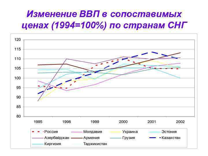 Изменение ВВП в сопоставимых ценах (1994=100%) по странам СНГ