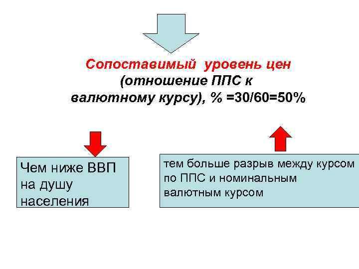 Сопоставимый уровень цен (отношение ППС к валютному курсу), % =30/60=50% Чем ниже ВВП на