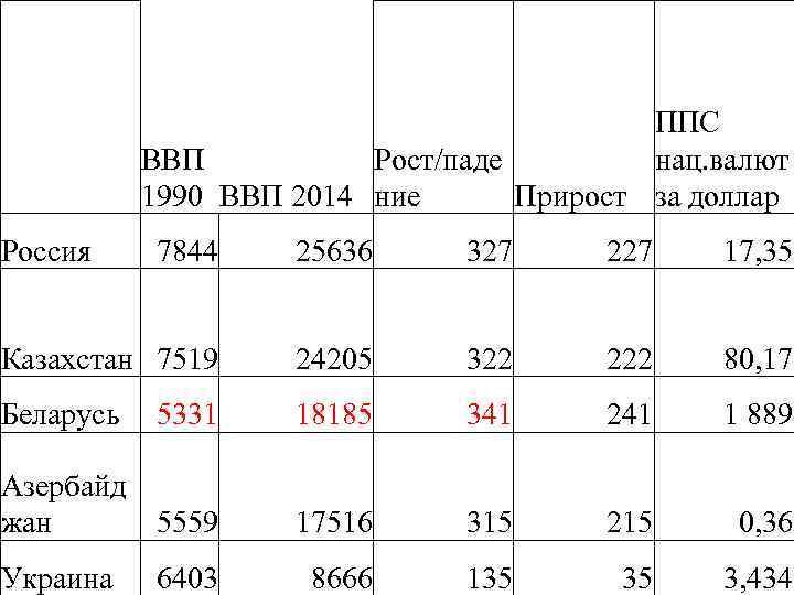 Россия ППС ВВП Рост/паде нац. валют Прирост за доллар 1990 ВВП 2014 ние