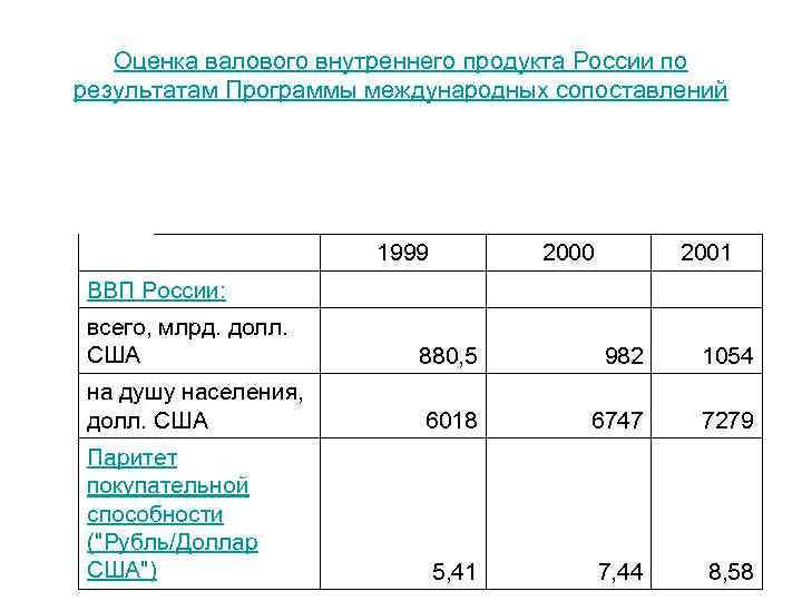 Оценка валового внутреннего продукта России по результатам Программы международных сопоставлений ВВП России: 1999 2000