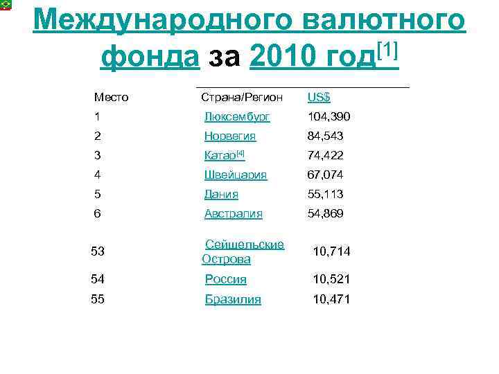 Международного валютного фонда за 2010 год[1] Место Страна/Регион US$ 1 Люксембург 104, 390 2