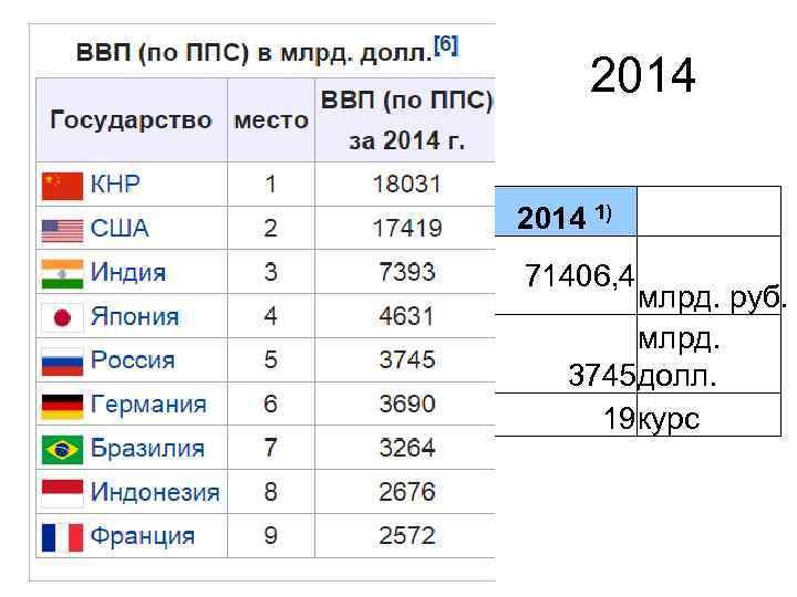 2014 1) 71406, 4 млрд. руб. млрд. 3745 долл. 19 курс